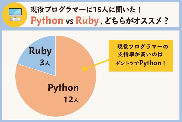 現役プログラマーに聞いた、PythonとRubyどちらがオススメ?