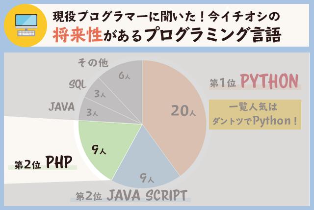 将来性があるプログラミング言語(JavaScript)