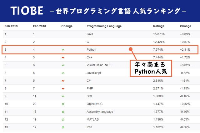 TIOBEプログラミング言語人気ランキングにおける、Python人気